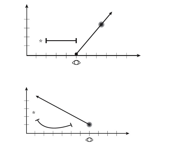 Figure 9 — Two linear charts showing anticipation and assessment of an event.
