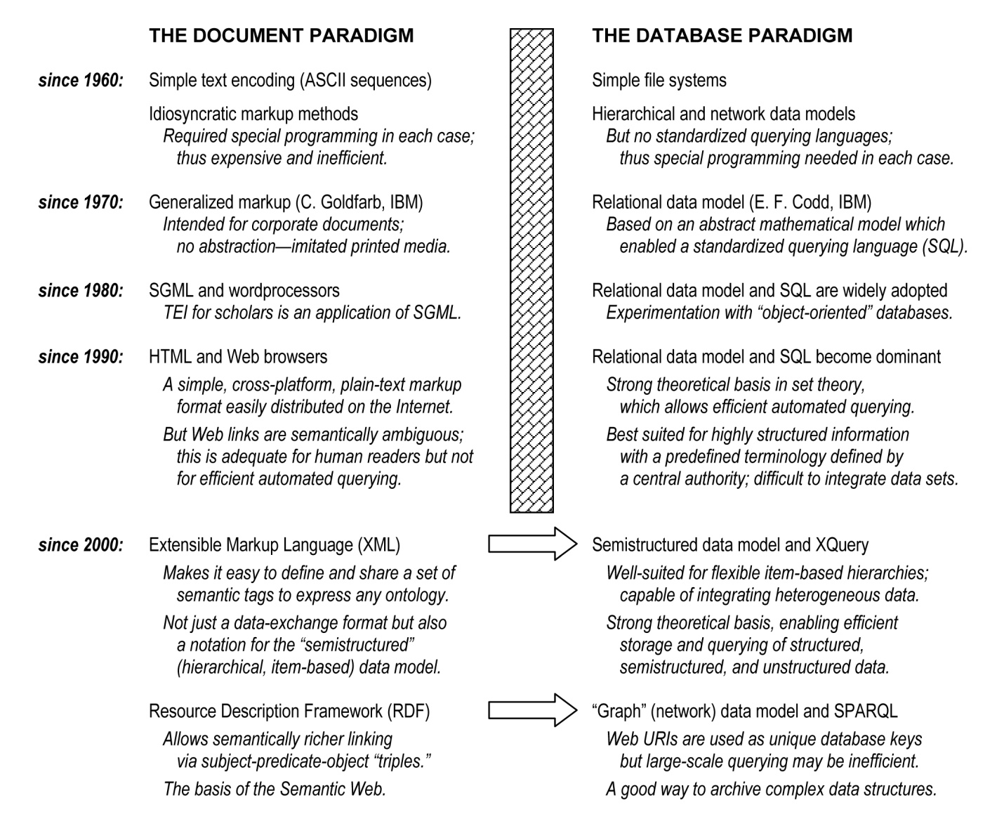 The history of the document paradigm versus the database paradigm